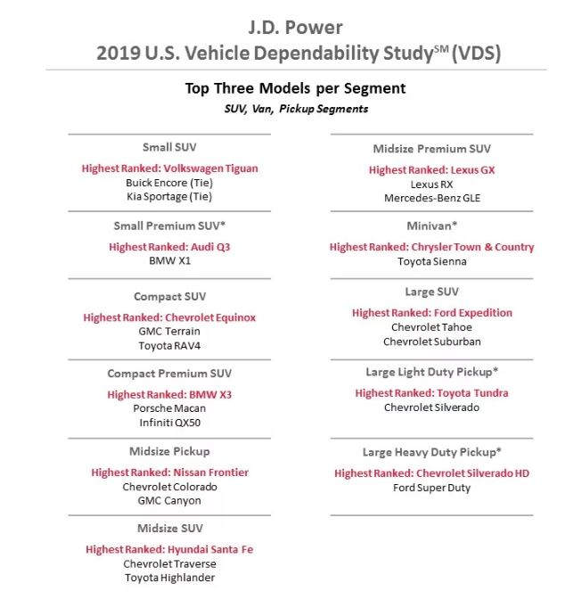 J.D Power 2019 Dependable SUV.JPG